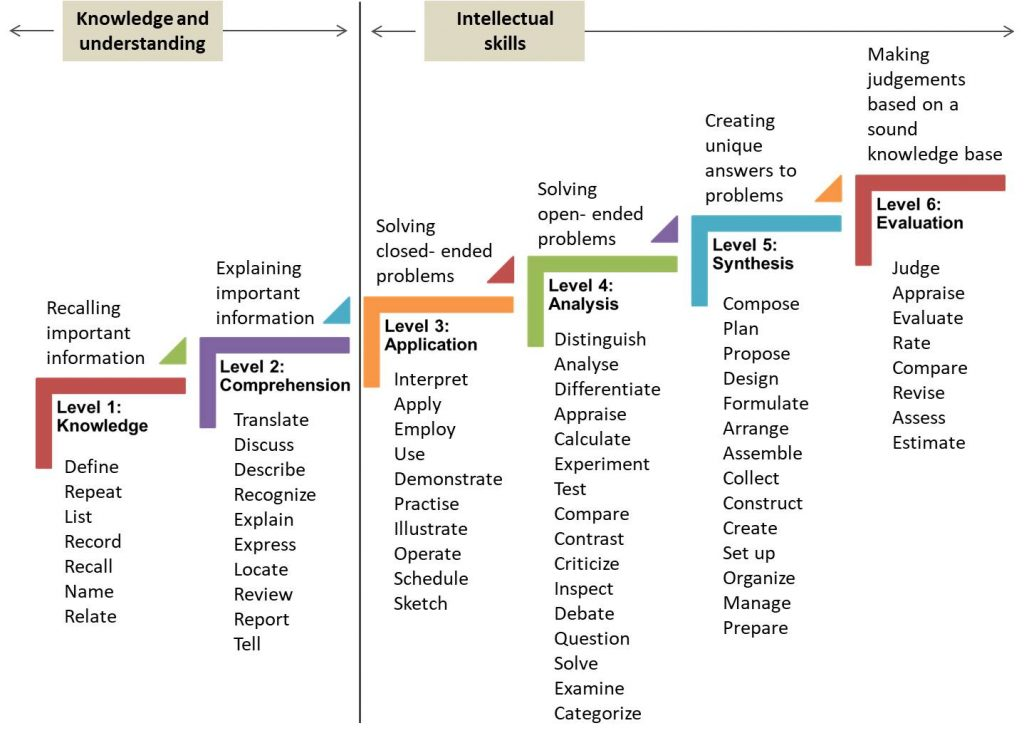 Bloooms taxonomy of objectives