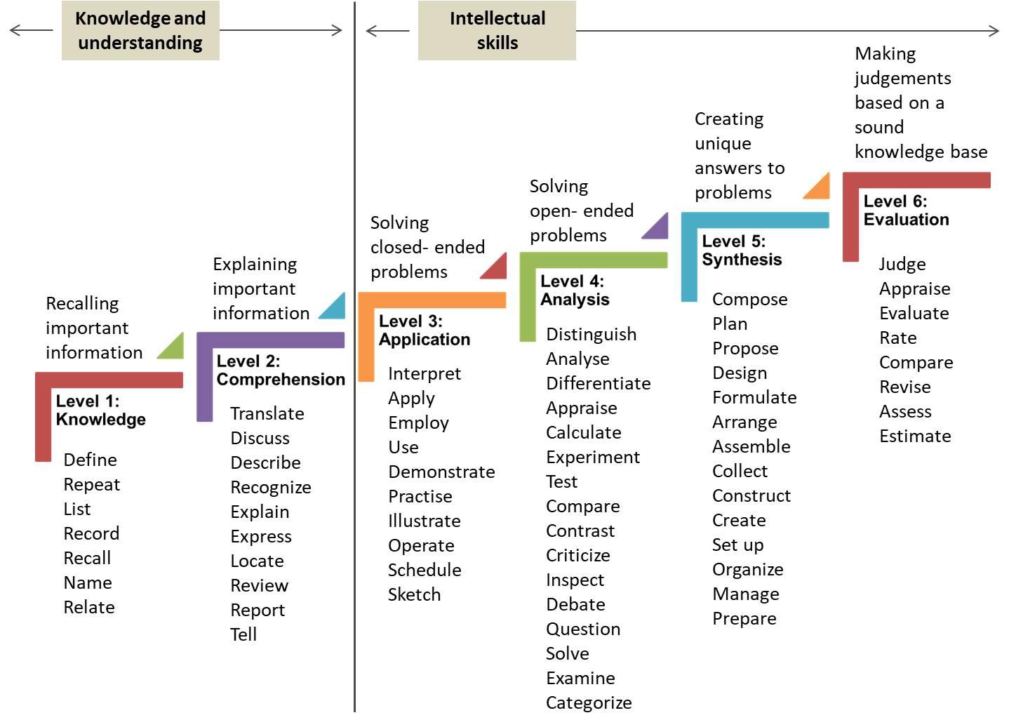 how do you write e-learning objectives
